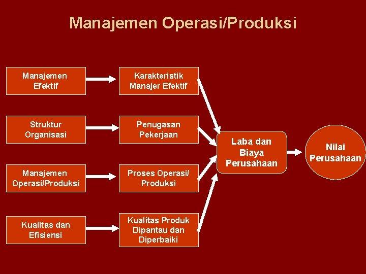 Manajemen Operasi/Produksi Manajemen Efektif Karakteristik Manajer Efektif Struktur Organisasi Penugasan Pekerjaan Manajemen Operasi/Produksi Proses