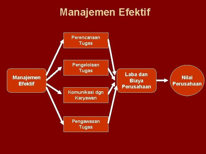 Manajemen Efektif Perencanaan Tugas Pengelolaan Tugas Manajemen Efektif Komunikasi dgn Karyawan Pengawasan Tugas Laba