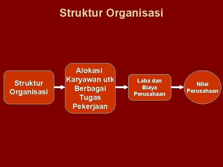 Struktur Organisasi Alokasi Karyawan utk Berbagai Tugas Pekerjaan Laba dan Biaya Perusahaan Nilai Perusahaan