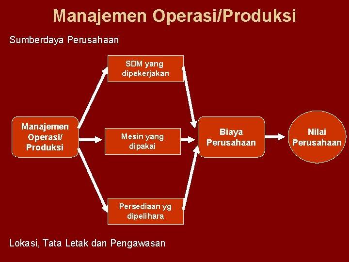 Manajemen Operasi/Produksi Sumberdaya Perusahaan SDM yang dipekerjakan Manajemen Operasi/ Produksi Mesin yang dipakai Persediaan
