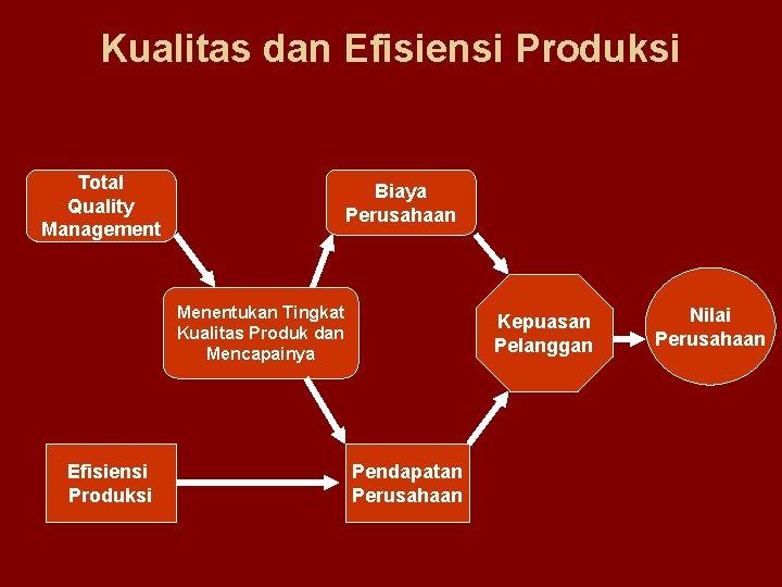 Kualitas dan Efisiensi Produksi Total Quality Management Biaya Perusahaan Menentukan Tingkat Kualitas Produk dan