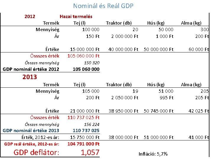 Nominál és Reál GDP 2012 Hazai termelés Termék Tej (l) Mennyiség 100 000 Ár