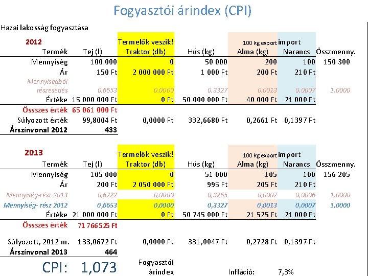 Fogyasztói árindex (CPI) Hazai lakosság fogyasztása 2012 Termék Mennyiség Ár Mennyiségből részesedés Termelők veszik!