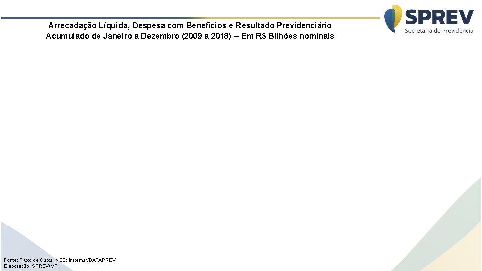 Arrecadação Líquida, Despesa com Benefícios e Resultado Previdenciário Acumulado de Janeiro a Dezembro (2009