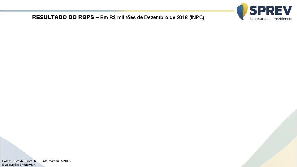 RESULTADO DO RGPS – Em R$ milhões de Dezembro de 2018 (INPC) Fonte: Fluxo