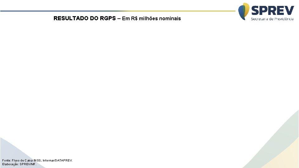 RESULTADO DO RGPS – Em R$ milhões nominais Fonte: Fluxo de Caixa INSS; Informar/DATAPREV.