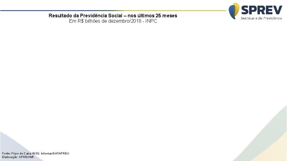 Resultado da Previdência Social – nos últimos 25 meses Em R$ bilhões de dezembro/2018