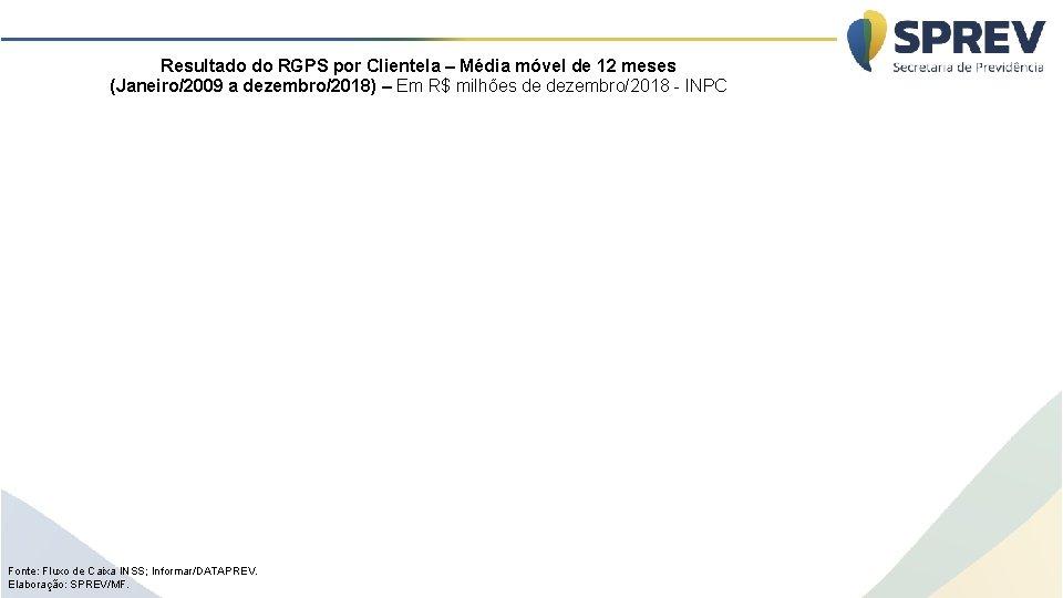 Resultado do RGPS por Clientela – Média móvel de 12 meses (Janeiro/2009 a dezembro/2018)