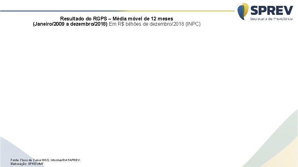 Resultado do RGPS – Média móvel de 12 meses (Janeiro/2009 a dezembro/2018) Em R$