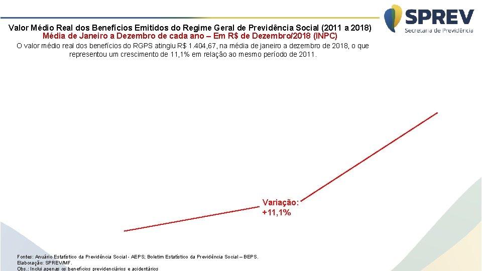 Valor Médio Real dos Benefícios Emitidos do Regime Geral de Previdência Social (2011 a