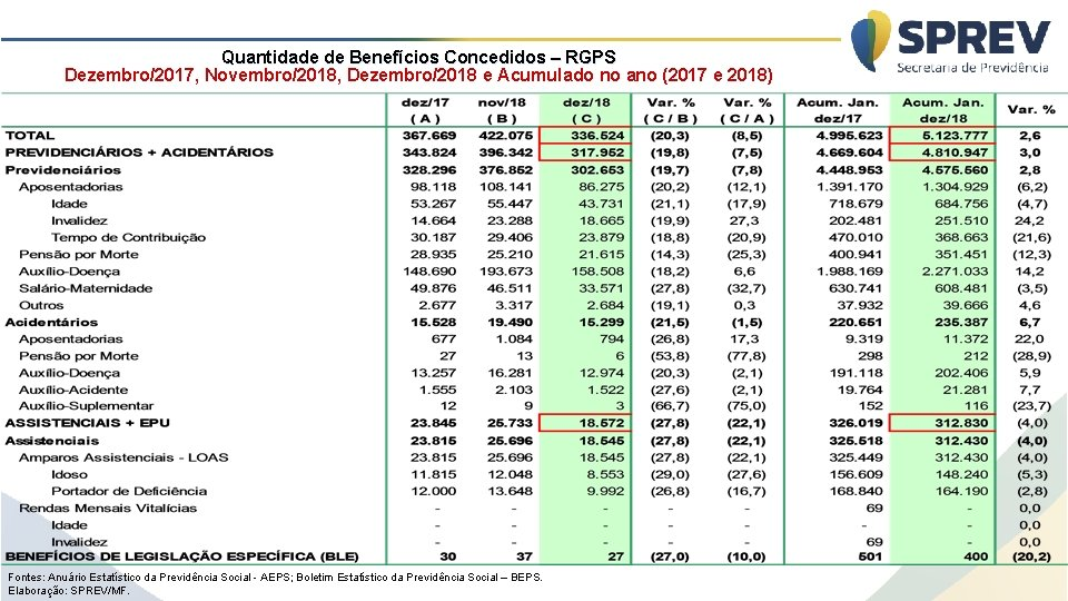 Quantidade de Benefícios Concedidos – RGPS Dezembro/2017, Novembro/2018, Dezembro/2018 e Acumulado no ano (2017