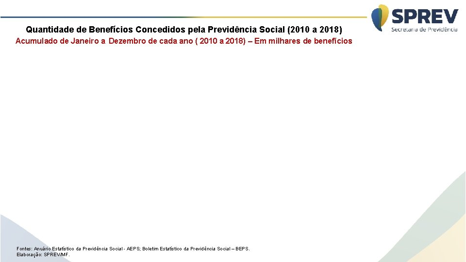 Quantidade de Benefícios Concedidos pela Previdência Social (2010 a 2018 ) Acumulado de Janeiro