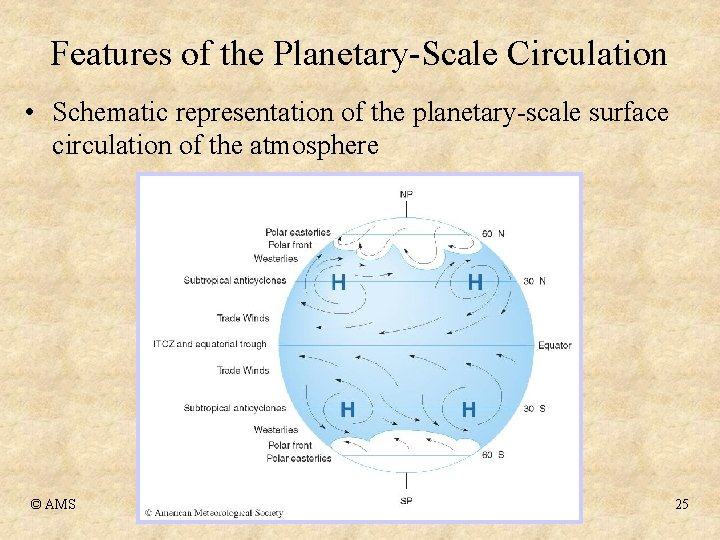 Features of the Planetary-Scale Circulation • Schematic representation of the planetary-scale surface circulation of