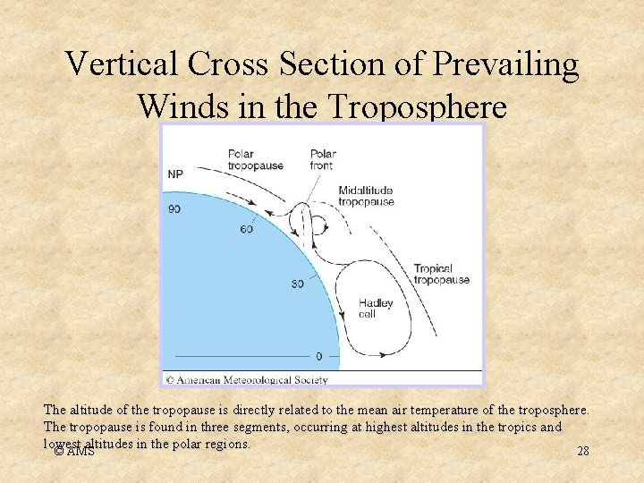 Vertical Cross Section of Prevailing Winds in the Troposphere The altitude of the tropopause