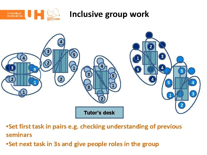 Inclusive group work 4 3 5 2 1 1 2 2 4 3 5
