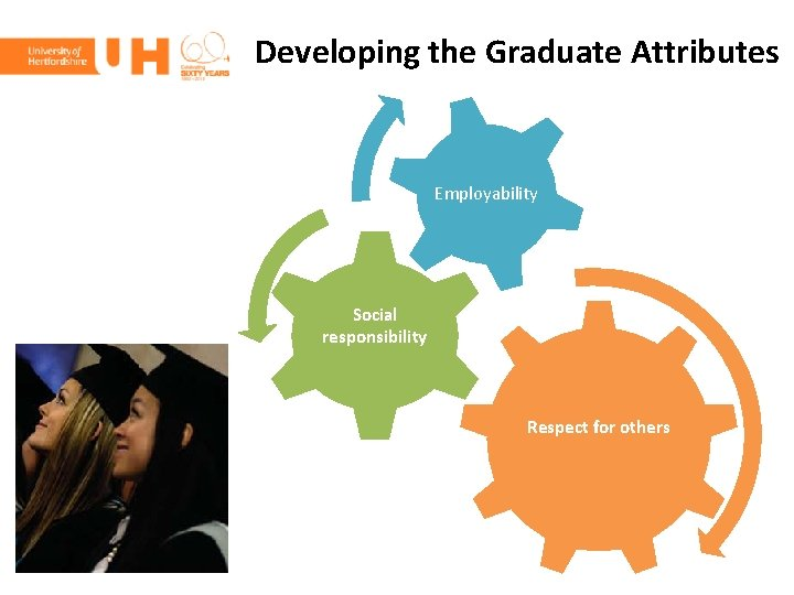 Developing the Graduate Attributes Employability Social responsibility Respect for others
