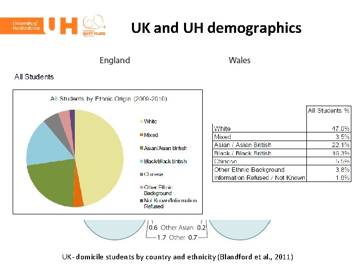 UK and UH demographics UK- domicile students by country and ethnicity (Blandford et al.