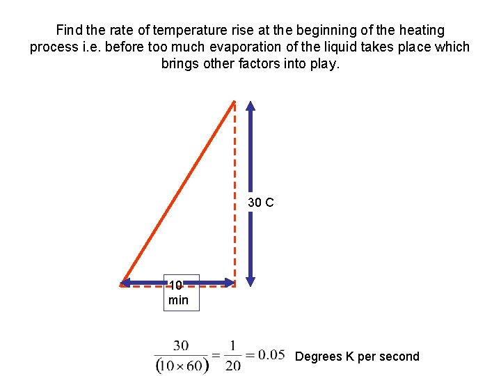 Find the rate of temperature rise at the beginning of the heating process i.