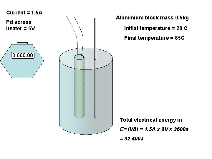 Current = 1. 5 A Pd across heater = 6 V Aluminium block mass