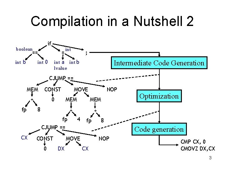 Compilation in a Nutshell 2 if boolean == int b = int 0 int