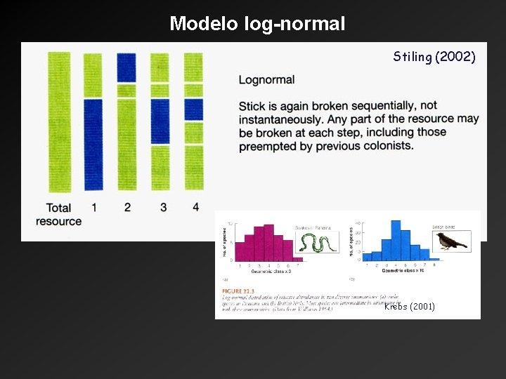 Modelo log-normal Stiling (2002) Krebs (2001)