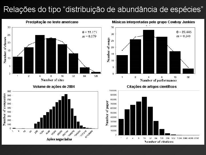 """Relações do tipo """"distribuição de abundância de espécies"""" Precipitação no leste americano Volume de"""