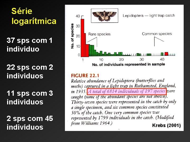 Série logarítmica 37 sps com 1 indivíduo 22 sps com 2 indivíduos 11 sps