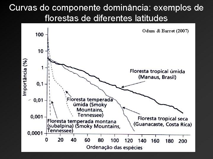 Curvas do componente dominância: exemplos de florestas de diferentes latitudes Odum & Barret (2007)