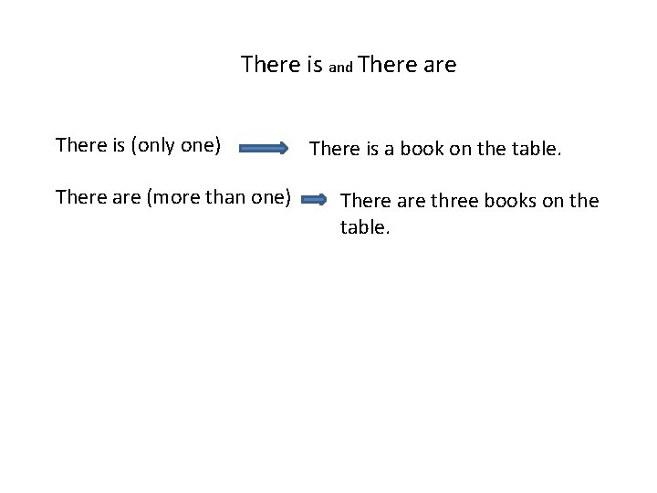 There is and There are There is (only one) There are (more than one)