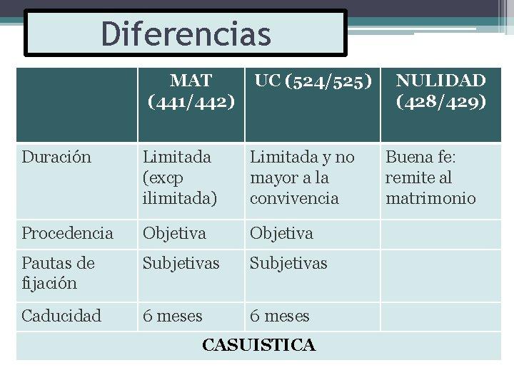 Diferencias MAT (441/442) UC (524/525) Duración Limitada (excp ilimitada) Limitada y no mayor a
