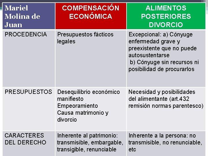 Mariel Molina de Juan PROCEDENCIA COMPENSACIÓN ECONÓMICA Presupuestos fácticos legales PRESUPUESTOS Desequilibrio económico manifiesto