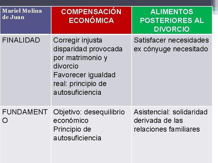 Mariel Molina de Juan FINALIDAD COMPENSACIÓN ECONÓMICA Corregir injusta disparidad provocada por matrimonio y