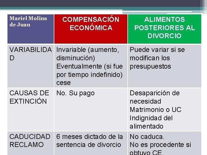 Mariel Molina de Juan COMPENSACIÓN ECONÓMICA ALIMENTOS POSTERIORES AL DIVORCIO VARIABILIDA Invariable (aumento, Puede