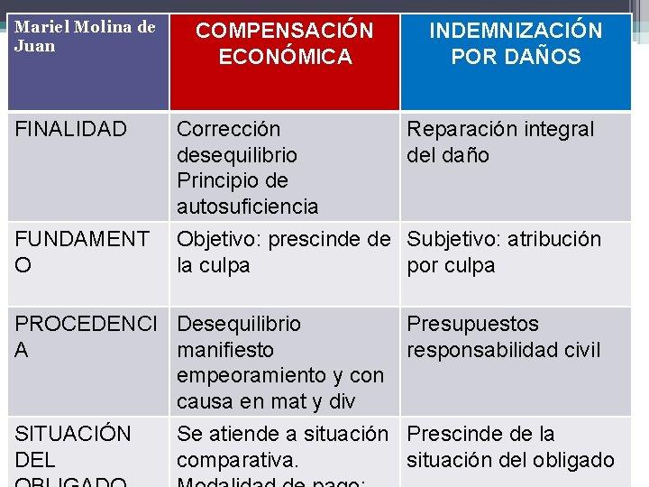 Mariel Molina de Juan COMPENSACIÓN ECONÓMICA INDEMNIZACIÓN POR DAÑOS FINALIDAD Corrección desequilibrio Principio de
