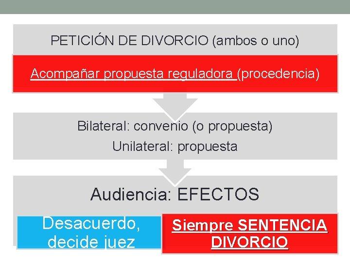 PETICIÓN DE DIVORCIO (ambos o uno) Acompañar propuesta reguladora (procedencia) Bilateral: convenio (o propuesta)