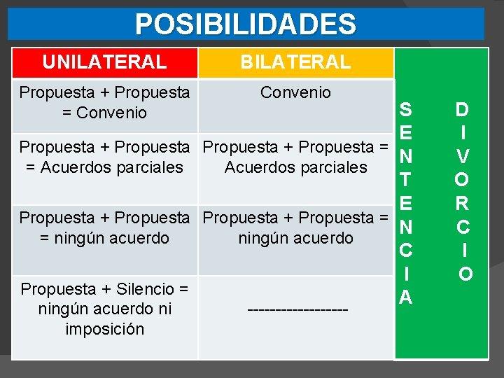 POSIBILIDADES UNILATERAL BILATERAL Propuesta + Propuesta = Convenio Propuesta + Propuesta = Acuerdos parciales