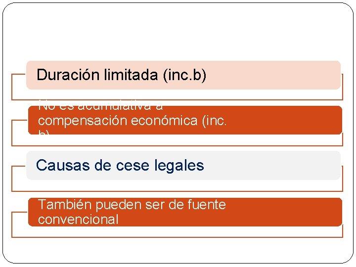 Duración limitada (inc. b) No es acumulativa a compensación económica (inc. b) Causas de