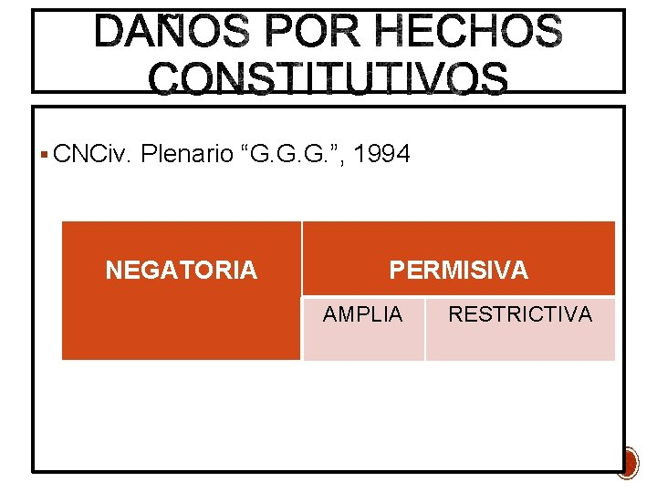 "CNCiv. Plenario ""G. G. G. "", 1994 NEGATORIA PERMISIVA Plenario ""GGG"" (CNCiv, 20."