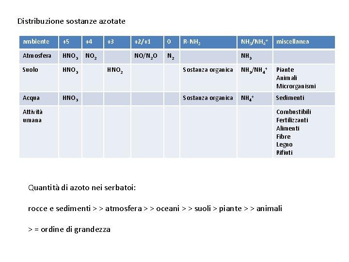 Distribuzione sostanze azotate ambiente +5 +4 Atmosfera HNO 3 NO 2 Suolo HNO 3