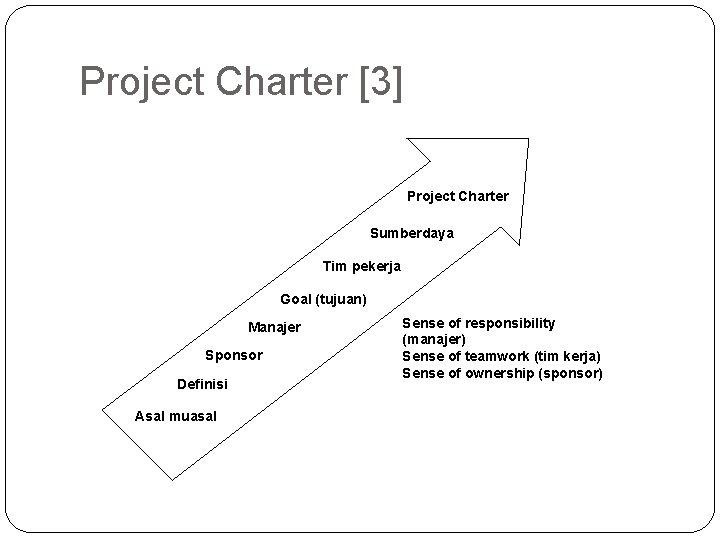 Project Charter [3] Project Charter Sumberdaya Tim pekerja Goal (tujuan) Manajer Sponsor Definisi Asal