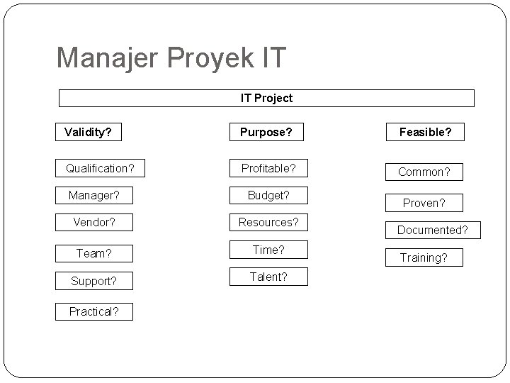 Manajer Proyek IT IT Project Validity? Purpose? Feasible? Qualification? Profitable? Common? Manager? Budget? Vendor?
