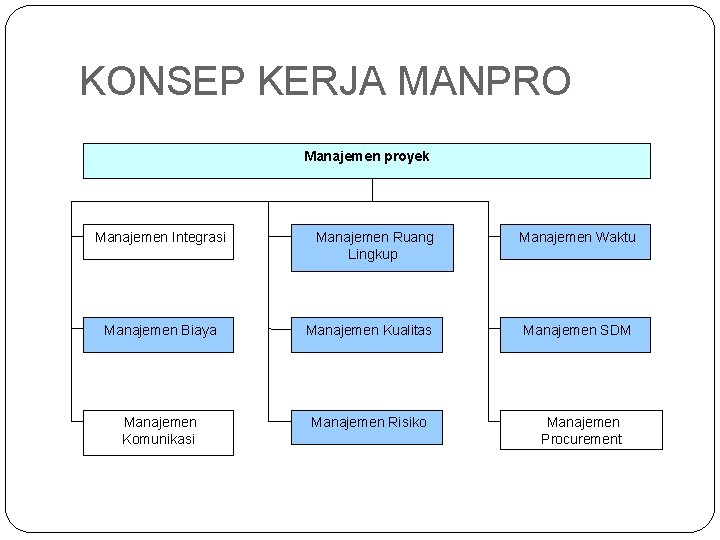KONSEP KERJA MANPRO Manajemen proyek Manajemen Integrasi Manajemen Ruang Lingkup Manajemen Biaya Manajemen Kualitas