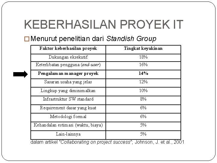 KEBERHASILAN PROYEK IT � Menurut penelitian dari Standish Group Faktor keberhasilan proyek Tingkat keyakinan