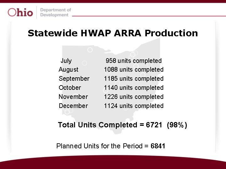 Statewide HWAP ARRA Production July August September October November December 958 units completed 1088