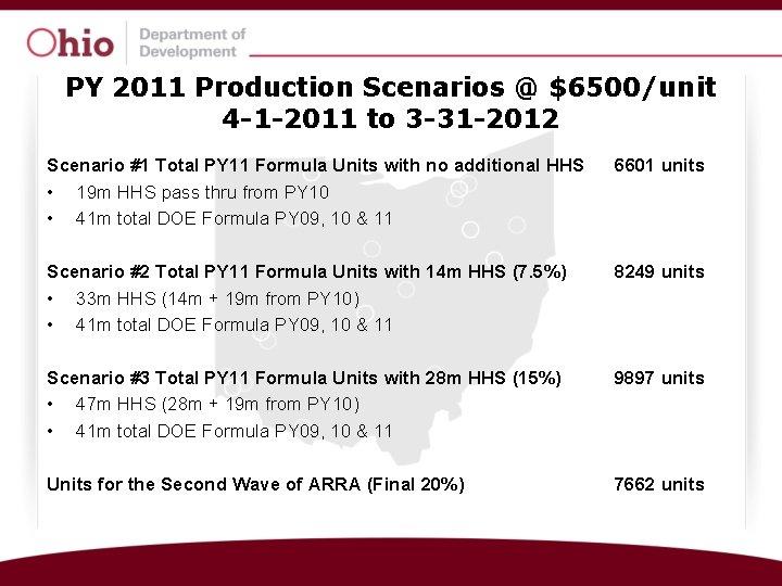 PY 2011 Production Scenarios @ $6500/unit 4 -1 -2011 to 3 -31 -2012 Scenario
