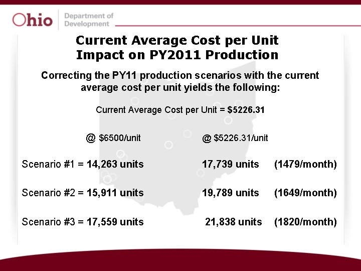 Current Average Cost per Unit Impact on PY 2011 Production Correcting the PY 11