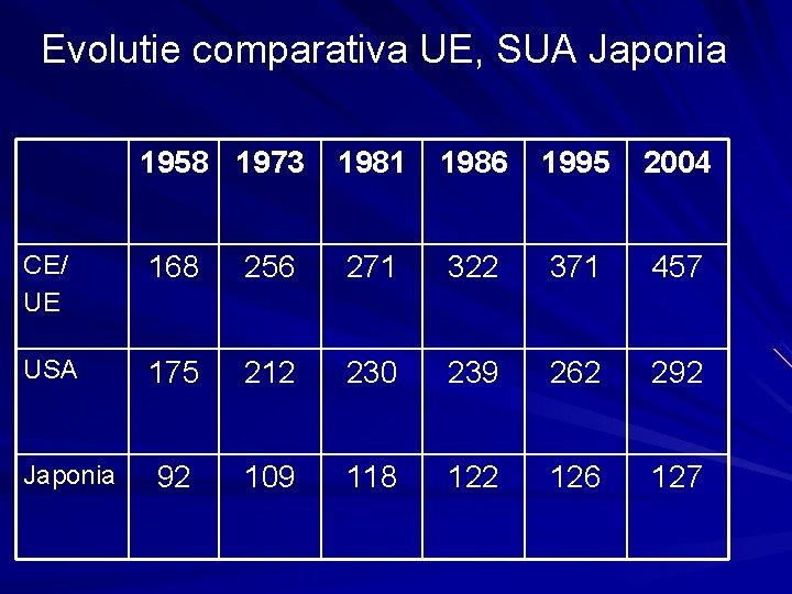 Evolutie comparativa UE, SUA Japonia 1958 1973 1981 1986 1995 2004 CE/ UE 168
