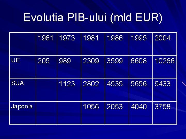 Evolutia PIB-ului (mld EUR) UE SUA Japonia 1961 1973 1981 1986 1995 2004 205