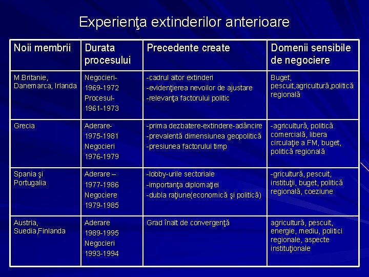 Experienţa extinderilor anterioare Noii membrii Durata procesului Precedente create Domenii sensibile de negociere M.