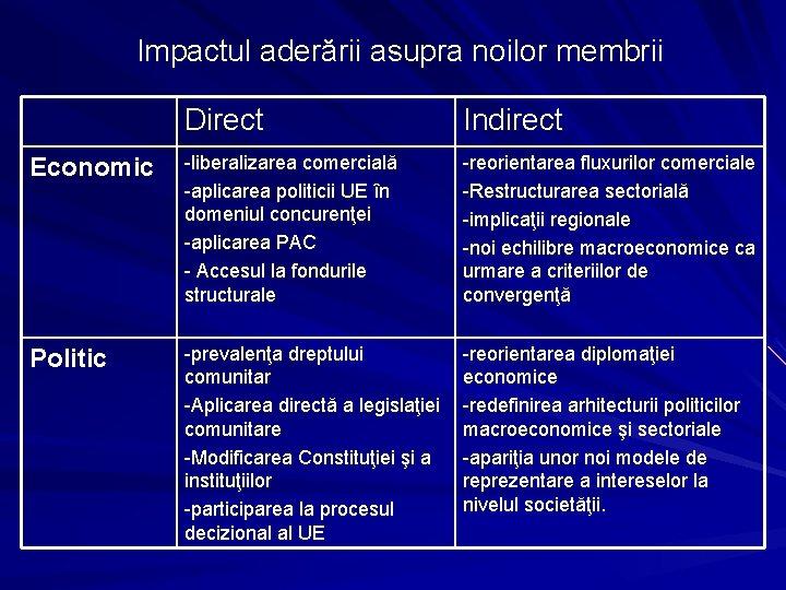 Impactul aderării asupra noilor membrii Direct Indirect Economic -liberalizarea comercială -aplicarea politicii UE în